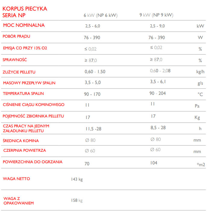Piecyk na pellet Alpina NP 6kW z nadmuchem